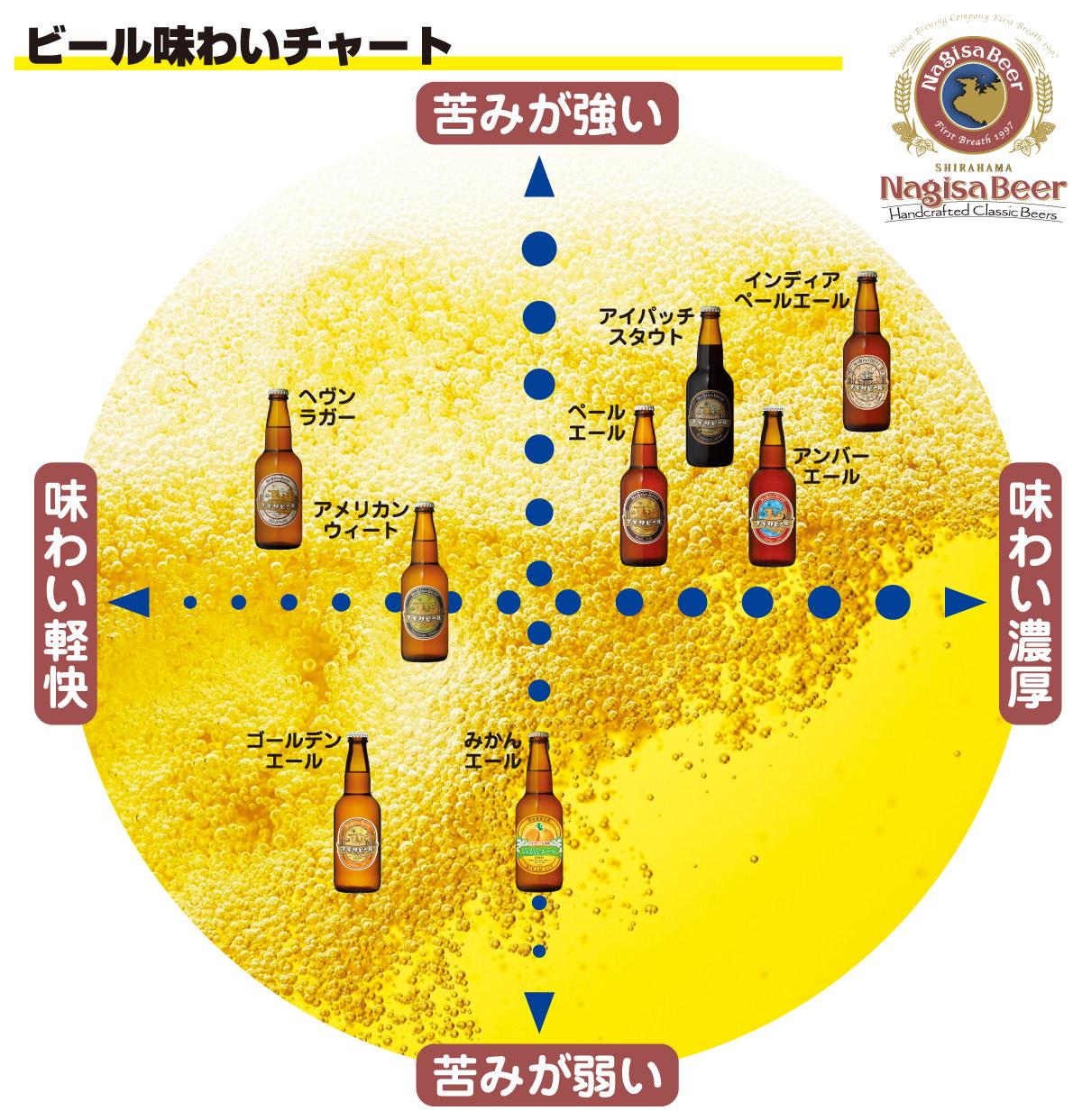 ナギサビールの味わいチャート
