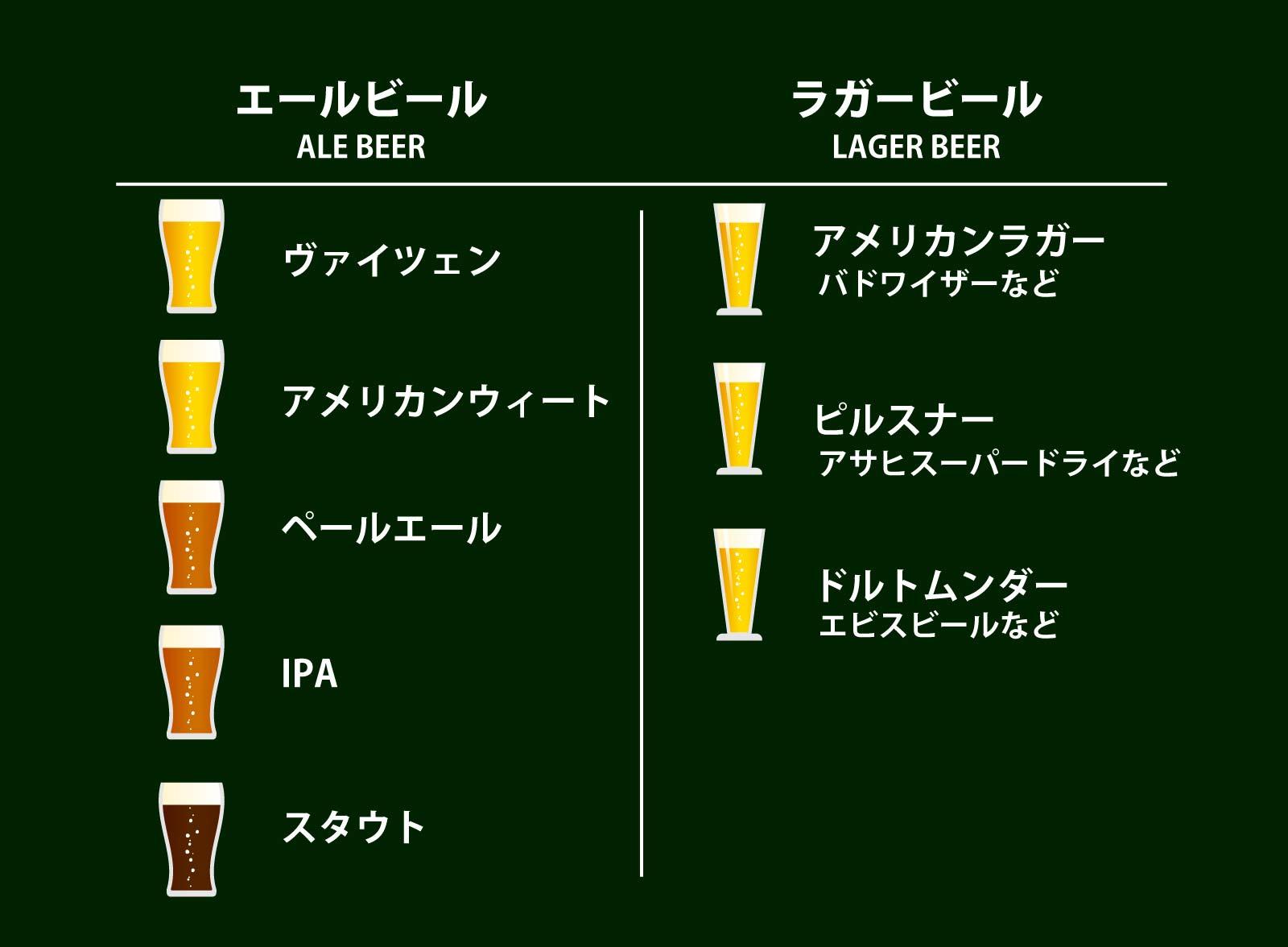 エールビールとラガービールの種類紹介